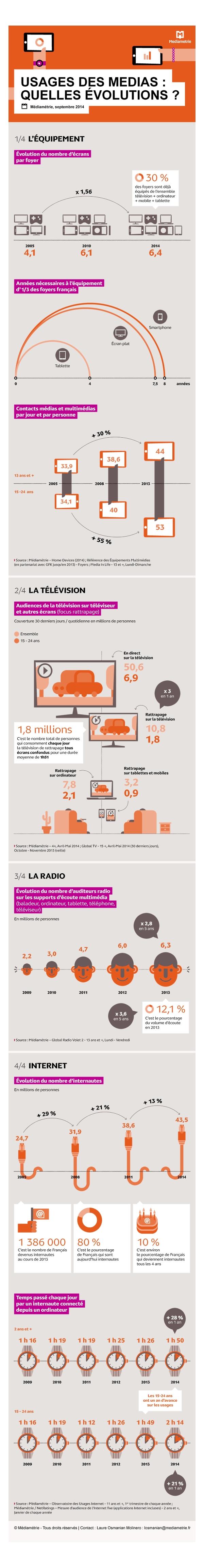 MEDIAMETRIE_Infographie_Quels_usages_pour_le_multimédia