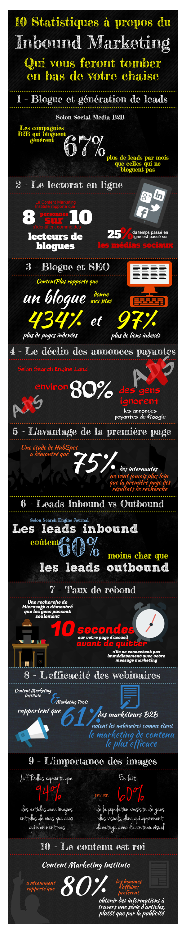 Infographie 10 stats Inbound Marketing