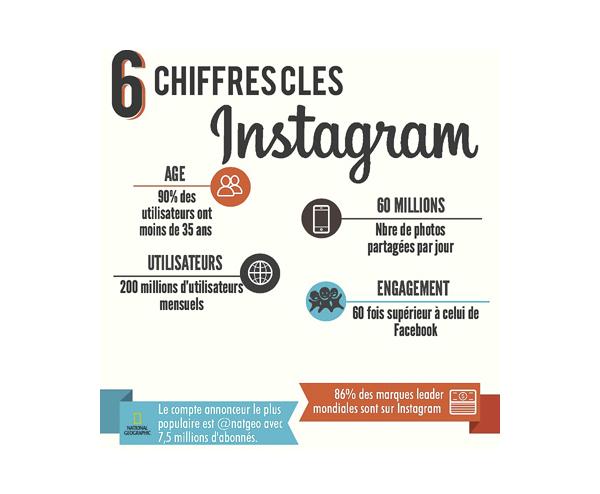 Infographie 6 chiffres Clés Instagram TribegramLab pour Culture RP