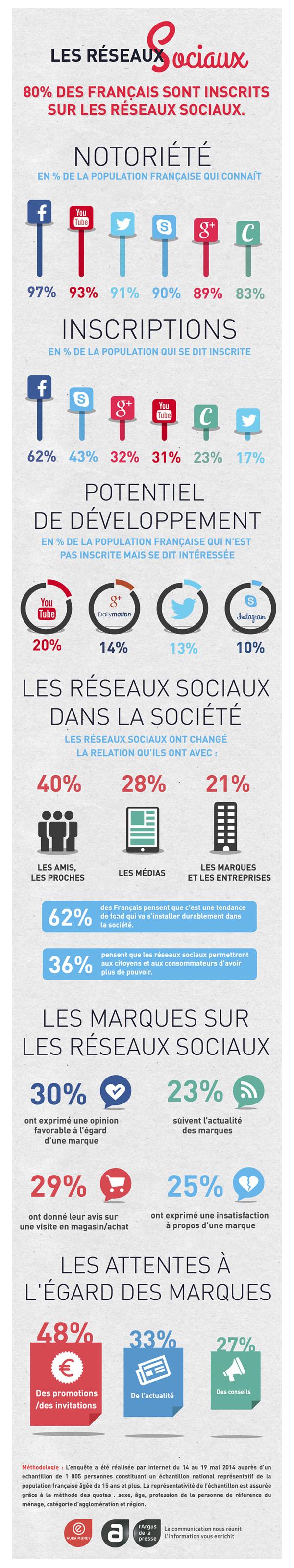 infographie Les réseaux sociaux Aura Mundi sur culture RP