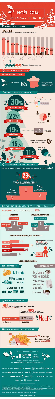 Infographie Noel 2014, les français et le high tech