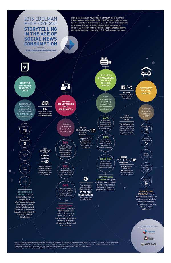 Infographie social-media-storytelling