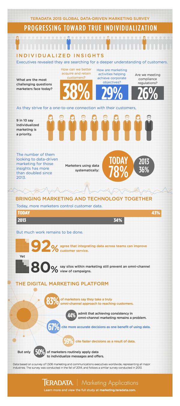 teradata-Infographie L'avenir du marketing est dans la personnalisation