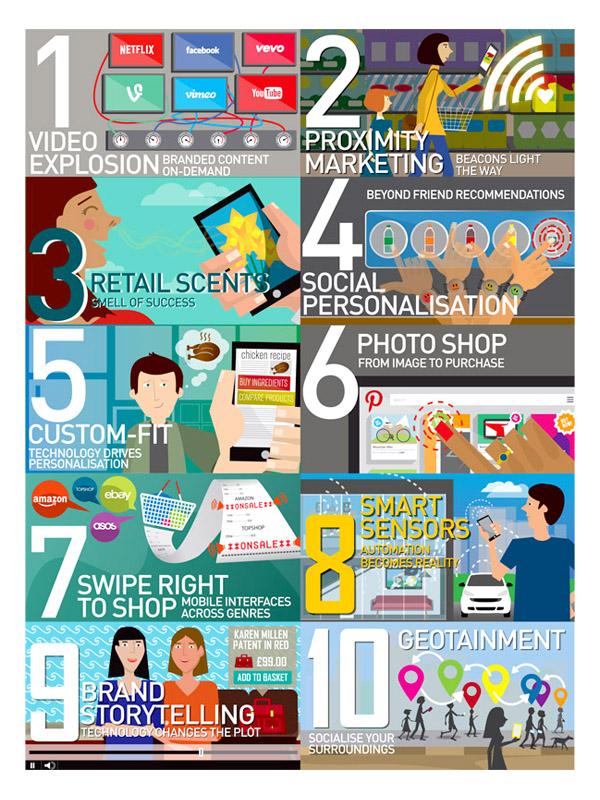 les 10 tendances émergentes de 2015 pour les marques selon ZenithOptimedia