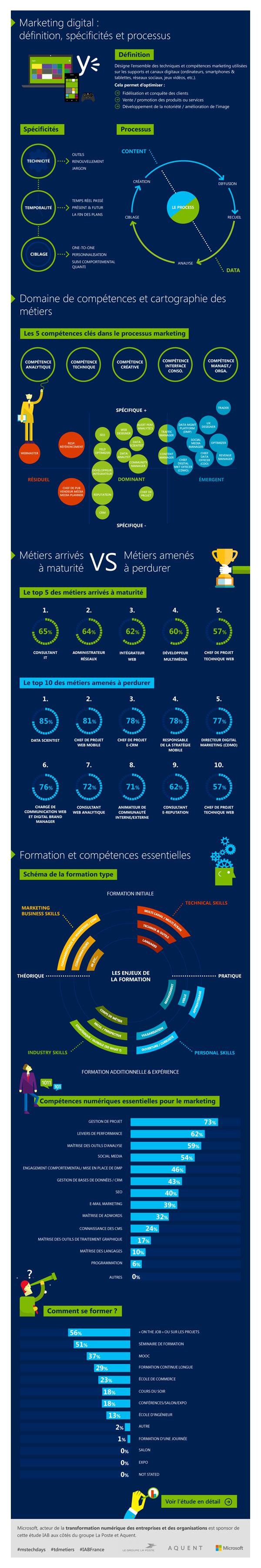 Infographie Les-metiers-du-digital