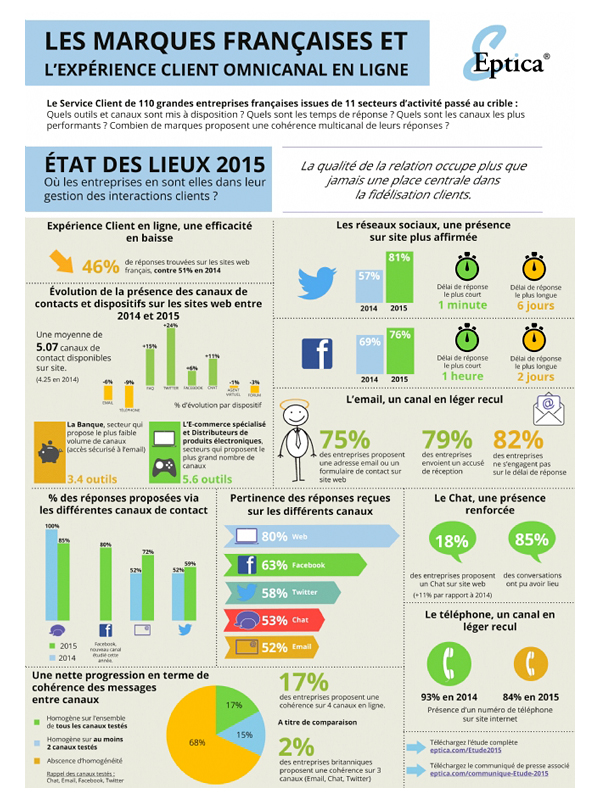 Infographie Eptica_experience-client-ligne-2015