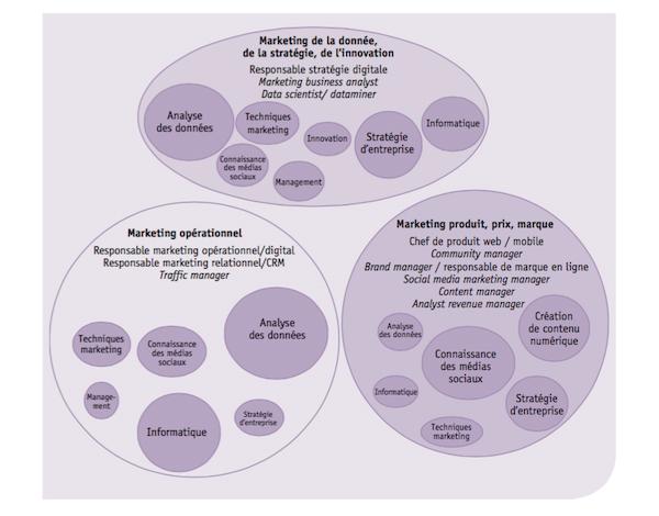 L'APEC a identifié trois typologies métiers du marketing digital