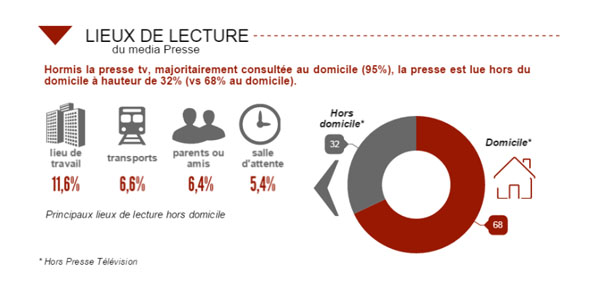 Etude AudiPresse ONE Global 2015 Lieux de lecture