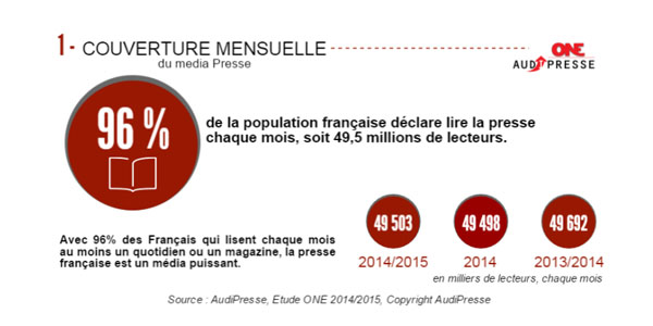 Etude AudiPresse ONE Global 2015 couveture mensuelle