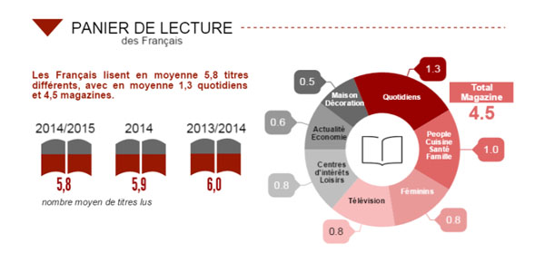 Etude AudiPresse ONE Global 2015 panier de lecture