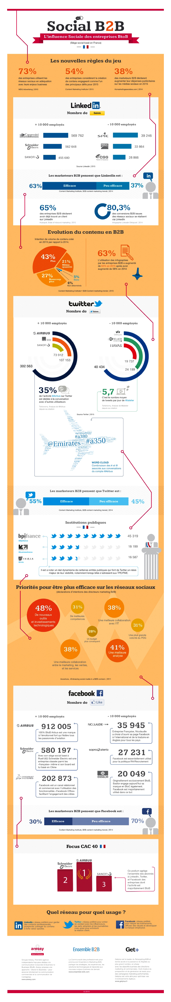 Infographie_Reseaux-sociaux-comment-positionnent-entreprises