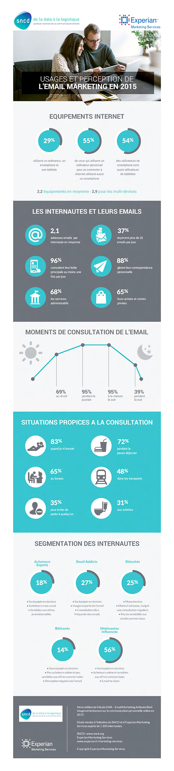 infographie-emailing-btoc SNCD et Experian
