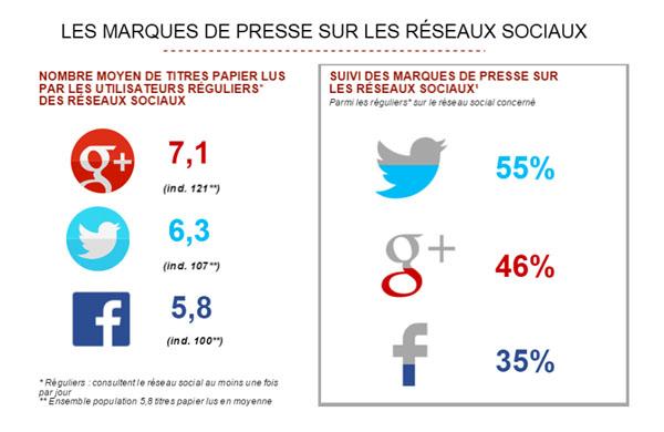Etude AudiPresse ONE Global 2015 Medias sociaux