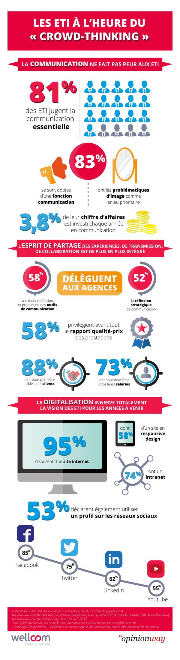 Infographie communication ETI - Wellcom Opinion Way Culture RP