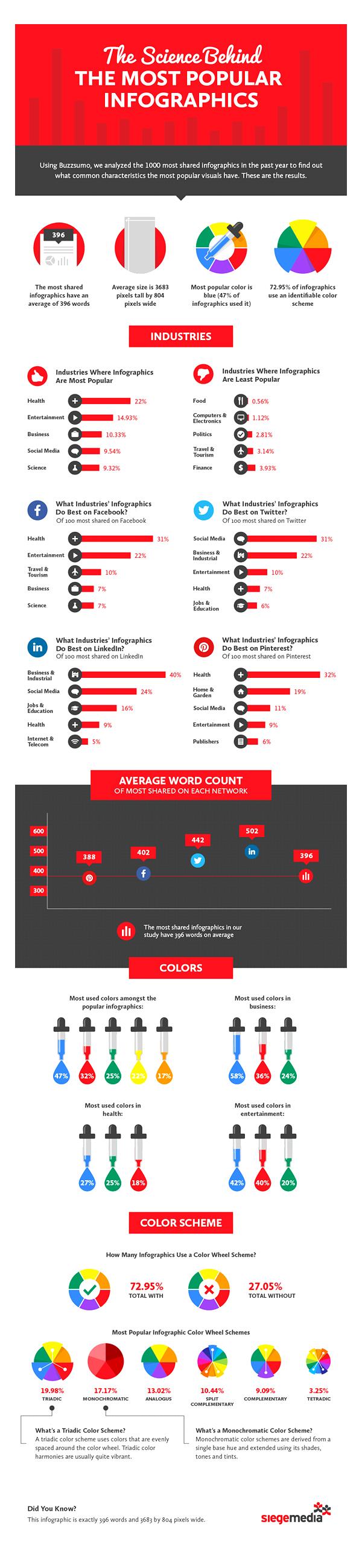 Les infographies Comment en expliquer scientifiquement l'influence sur les médias sociaux