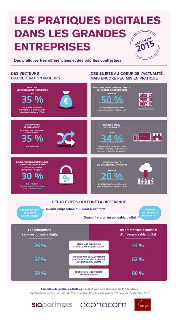 infographie-Le Baromètre des pratiques digitales 2015