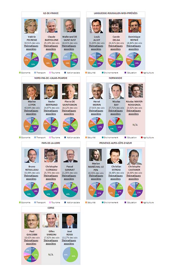 Baromètre politique Régionnal 2015 Argus de la presse