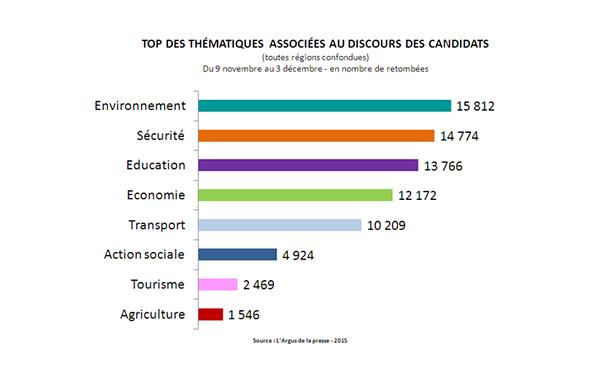 Baromètre régionale 2015 Thématique associées au discours des candidats Argus la presse