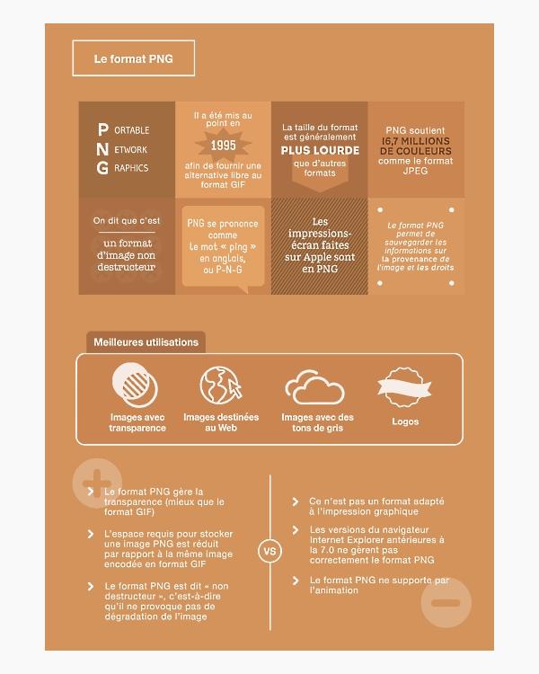 Infographie Les formats image PNG par Abilways Digital