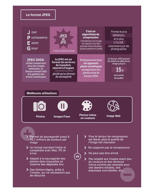 Infographie formats image JEPG par Abilways Digital