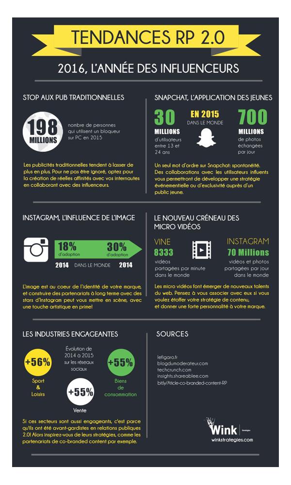 infographie Relations publiques 2.0