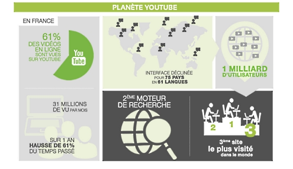 Infographie Youtube, le média qui déchaîne les passions