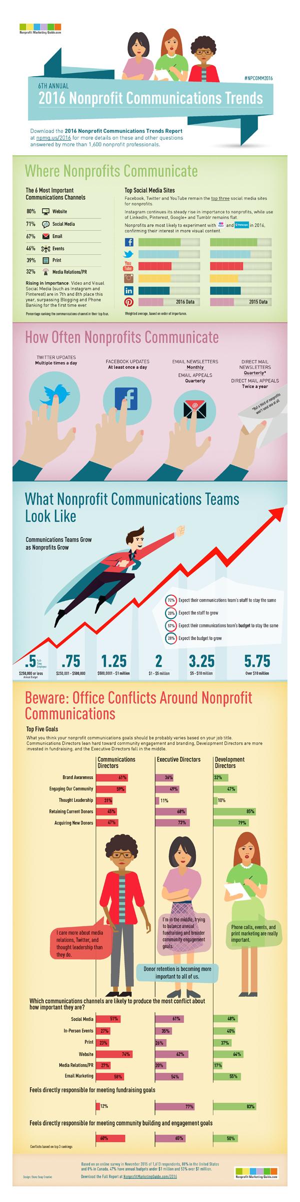 Infographie Tendance 2016 Nonprofit-Communications