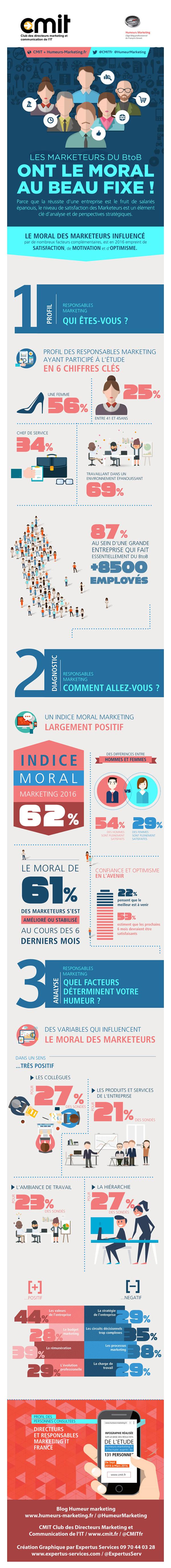 Infographie baromètre sur le moral des responsables marketing