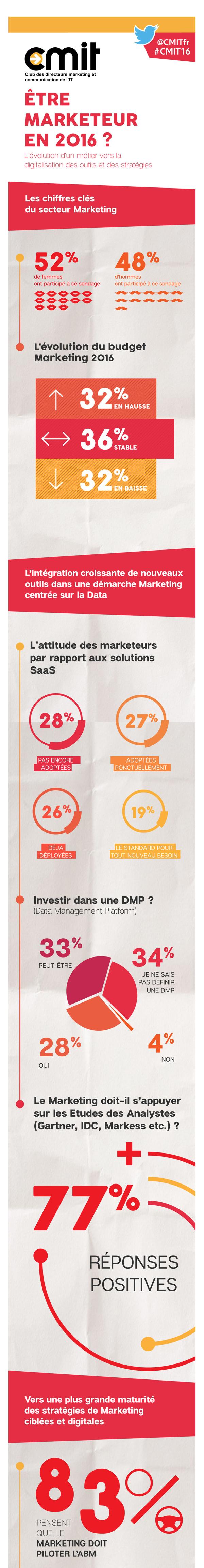 infographie etre-marketeur-en-2016 A