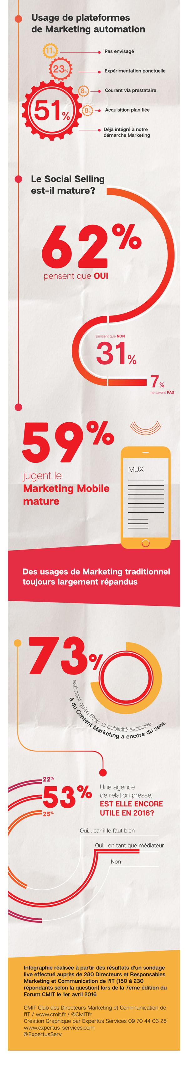 infographie etre-marketeur-en-2016 B