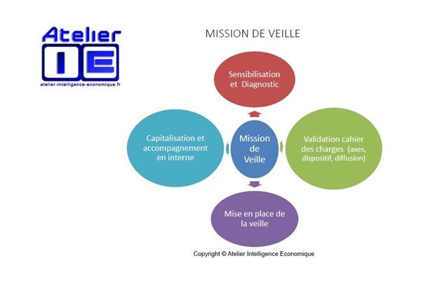 Atelier I.E Mission de veille