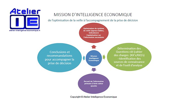 Atelier I.E mision d'intelligence économique