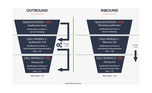 Outbound & Inbound