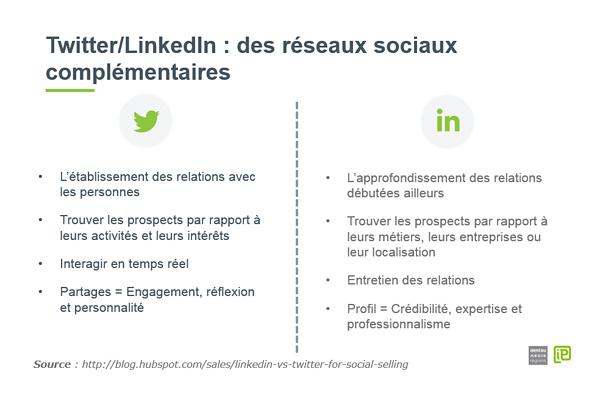 Complementarite-twitter-linkedin