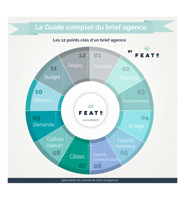 infographie guide complet brief agence featr
