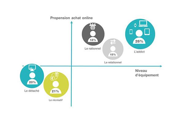 Culture RP » Etude EMA : Usages et tendances de la