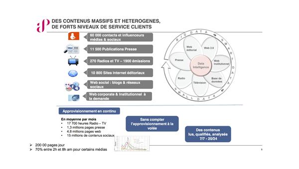 Des contenus massifs et heterogenes, des forts niveaux de service clients