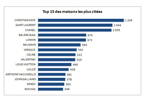 Baromètre Top 15 des maison les plus citées