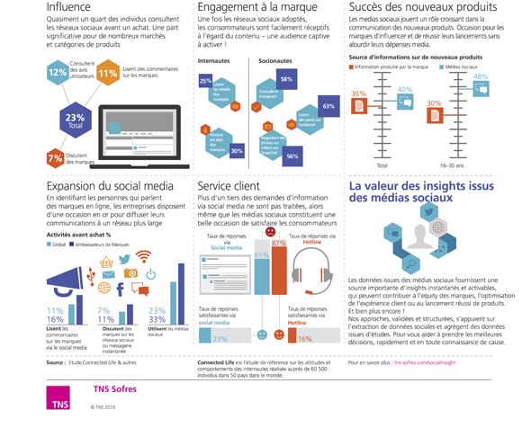 TNS infographie-social-media-insight-la puissance Influence