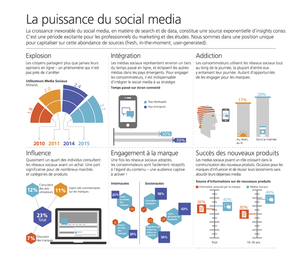 TNS infographie-social-media-insight-la puissance du social media
