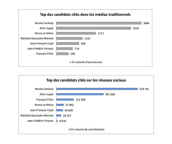 Top des candidats cités dans les médias traditonnels et médias sociaux par l'Argus de la presse
