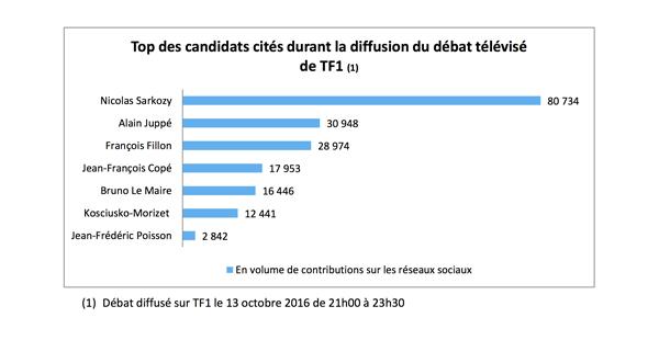 Top des candidats cités durant la diffusion du débat télévisé de TF1 par l'Argus de la presse