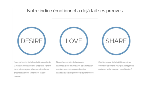 Desire Love et Share Indices émotionel par For Brands