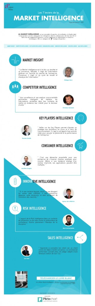 competitive intelligence traduction