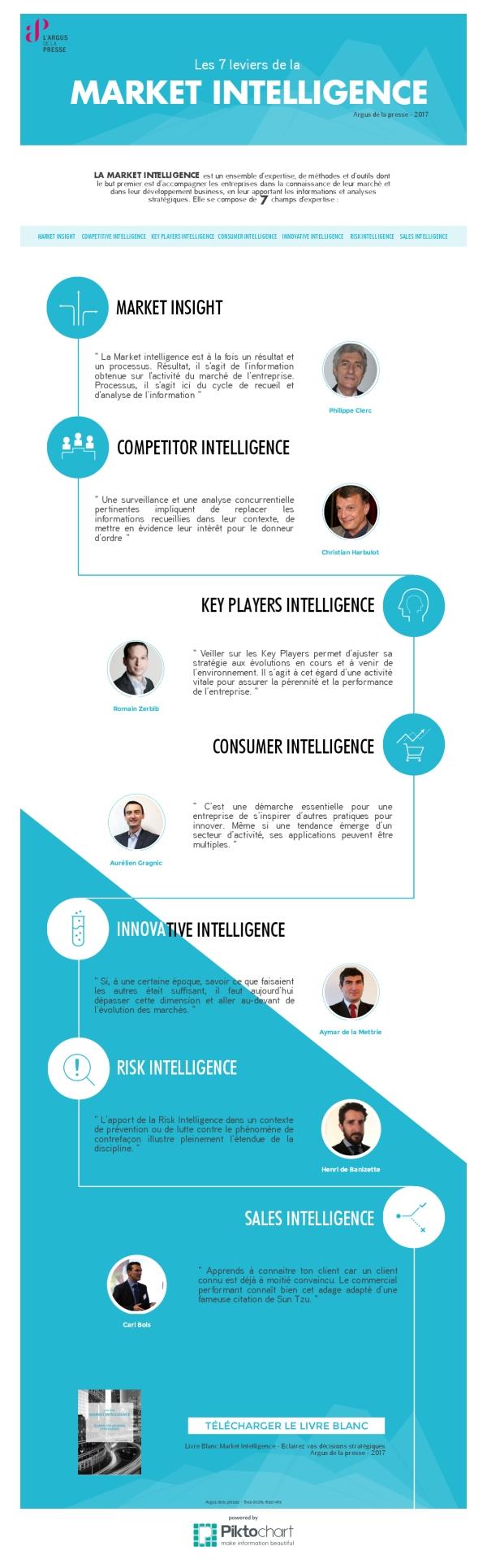 Infographie Les 7 leviers de la Market Intelligence par l-Argus de la presse