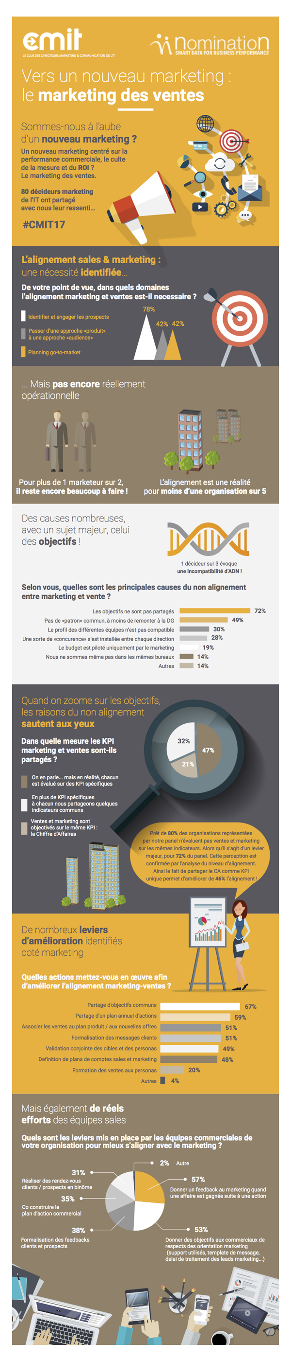 CMIT_Data_Marketing_des_ventes partie A