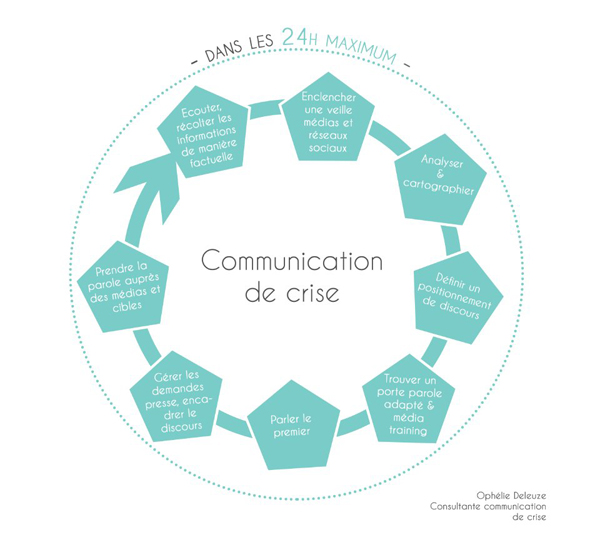 COMMUNICATIONDECRISE
