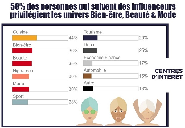 Image3_infographie_influenceurs_RS_consommateurs