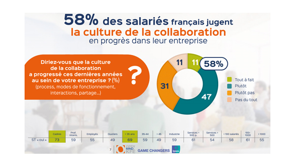 Culture de la collaboration