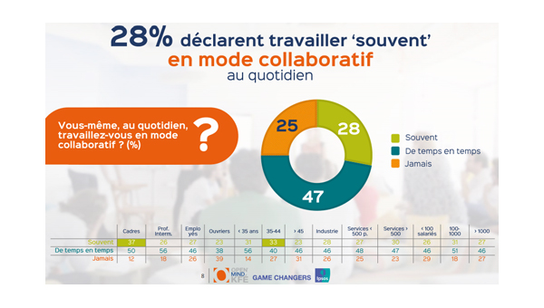 Mode de collaboration au quotidien